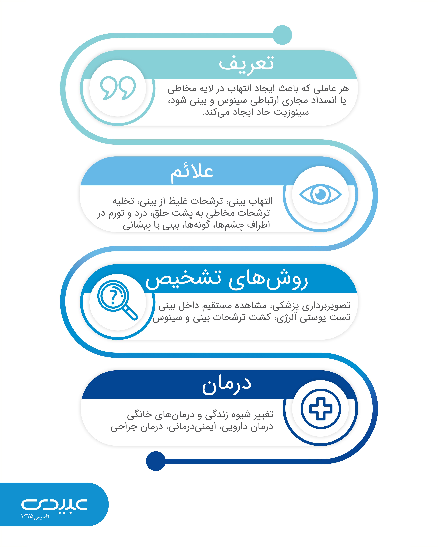 Dr.Abidi-sinusite/ تشخیص سینوزیت مزمن
